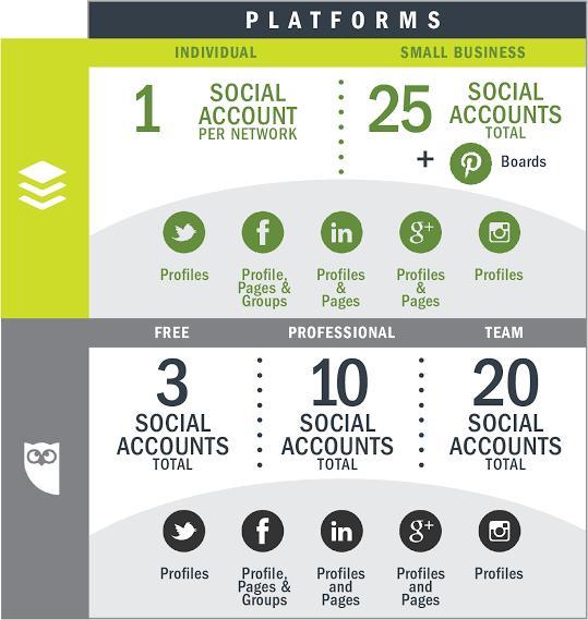 comparison of platforms